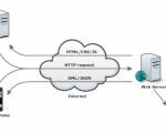 webservice1-e1309617526807[1]