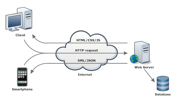 how to call restful webservice in android